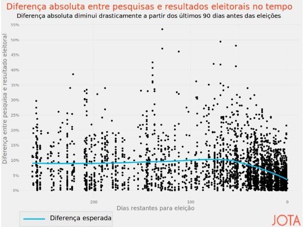 Levante Ideias - Diferença absoluta entre pesquisas e resultados