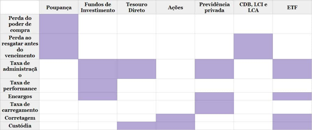 Levante Ideias - Tabela taxas
