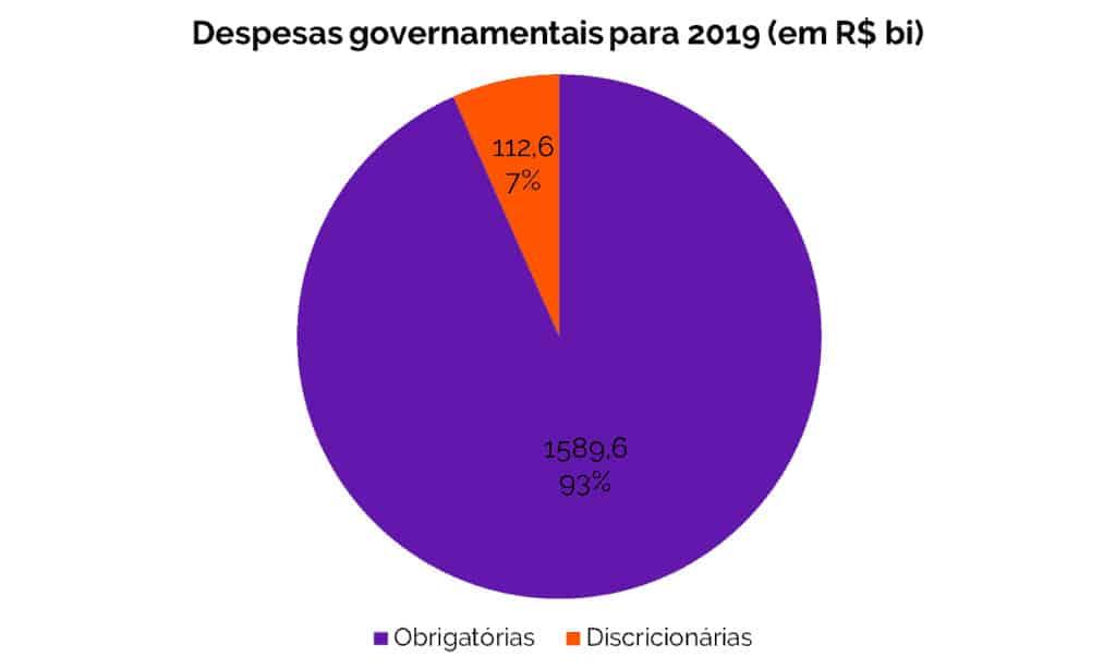 Levante Ideias - Despesas governamentais