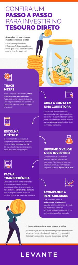 Levante Ideias - Confira um passo a passo para investir no Tesouro Direto
