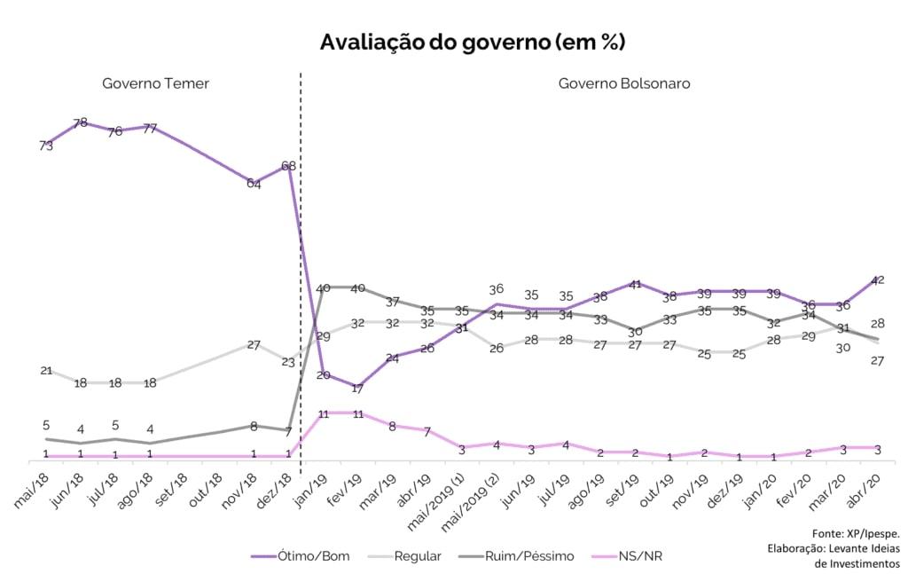 Levante Ideias - Avaliação do governo em %