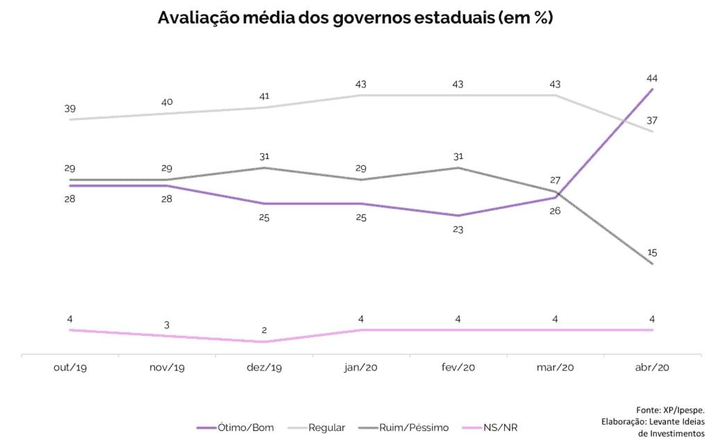 Levante Ideias - Avaliação média dos governos estaduais