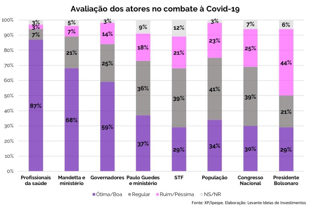 Levante Ideias - Avaliação dos atores no combate COVID
