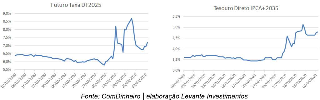 Levante Ideias - Ep 15 Gabinete Dívida Pública Juro Real