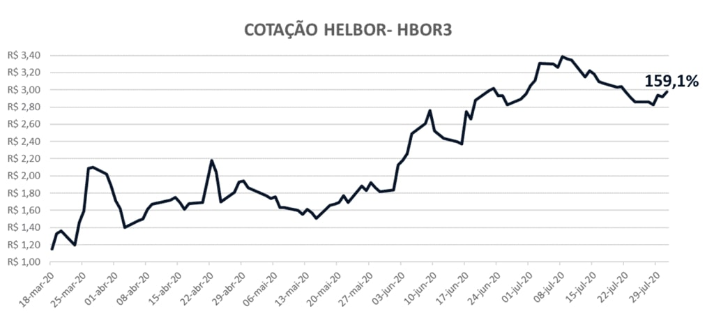Levante Ideias - Evolução Helbor HBOR3