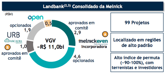 Banco de Terrenos Melnick Domingo de Valor