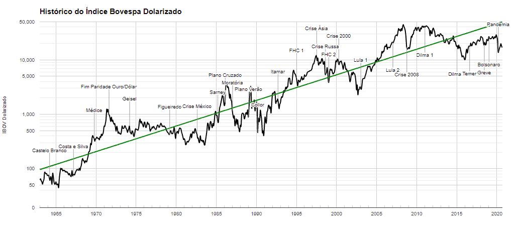 Grafico-Ibovespa-dolarizado