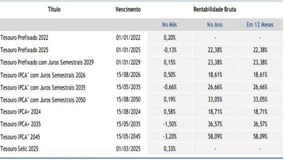 balanco-2019-tesouro-direto-rentabilidade