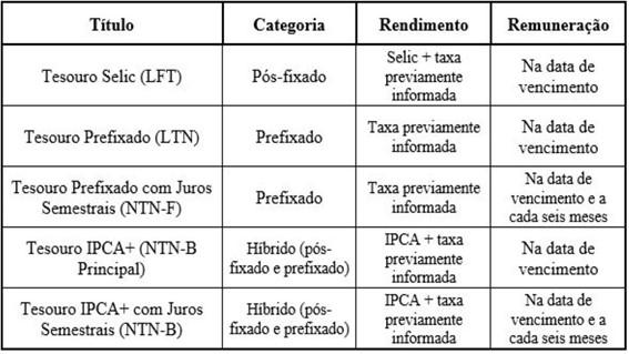 Lista títulos públicos do Tesouro Direto