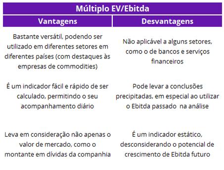 Vantagens e Desvantagens EV/Ebitda Domingo de Valor