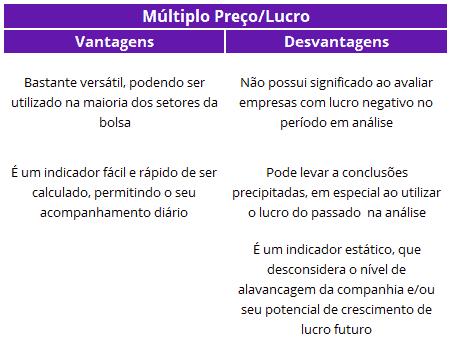 Preço/Lucro Domingo de Valor