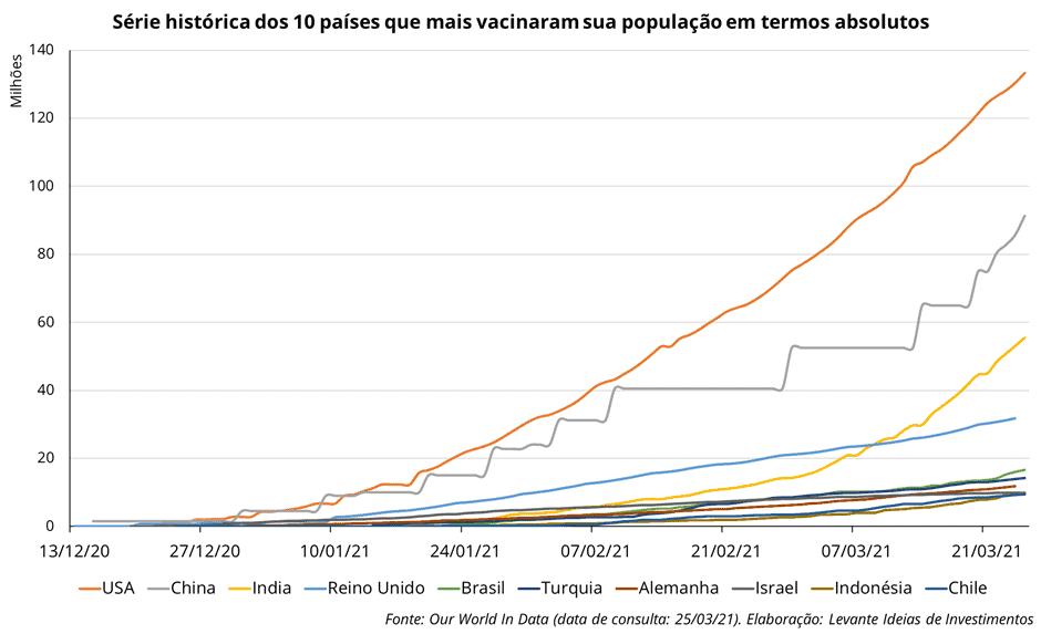 Levante Ideias - Países que mais Vacinaram