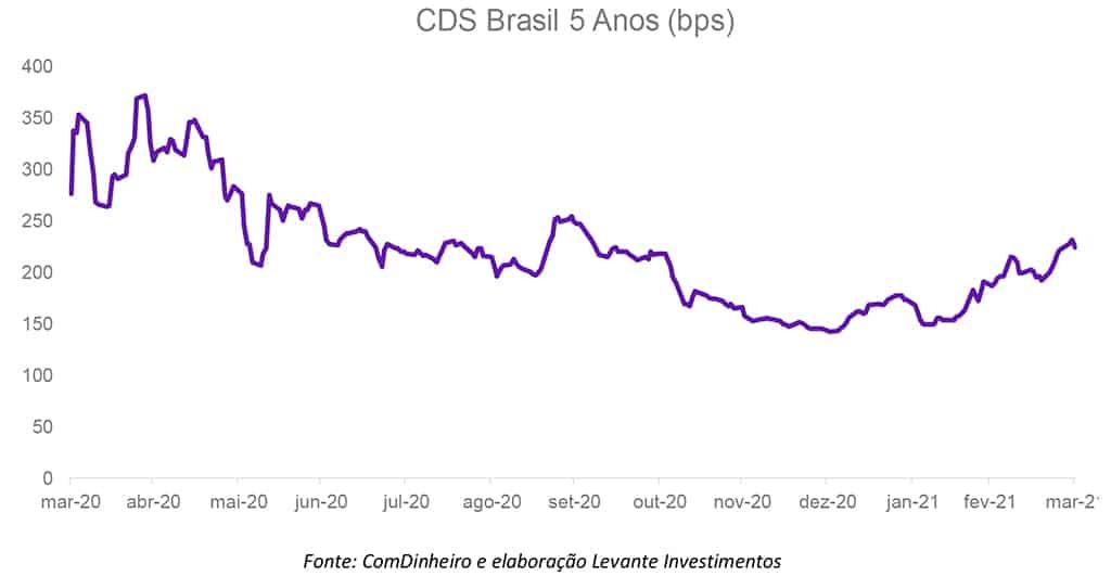 Domingo de Valor - CDS Brasil