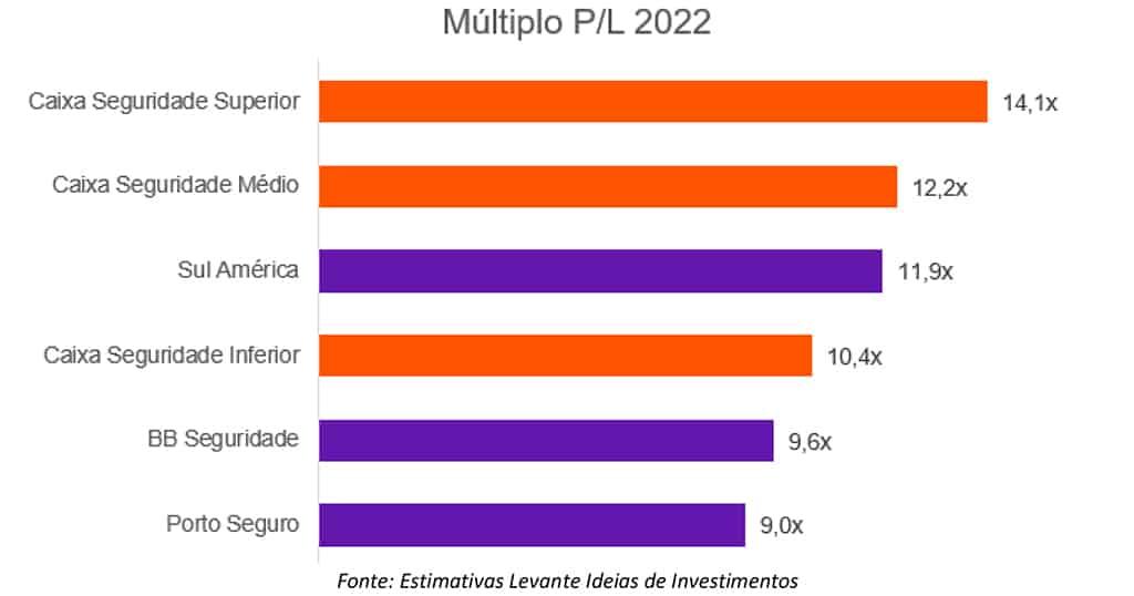 Múltiplo P/L Caixa Seguridade (CXSE3) - Levante Investimentos