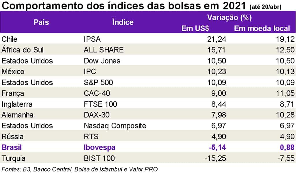 Índices das Bolsas em 2021 - Domingo de Valor