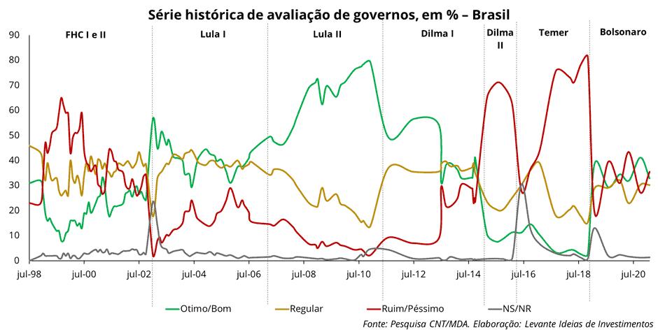 Levante Investimentos - Avaliação dos Governos - Série Histórica