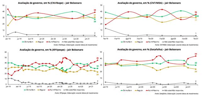 Levante Investimentos - Avaliação do Governo Bolsonaro