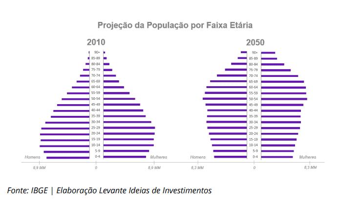 Faixa Etária da População Brasileira - Levante Investimentos
