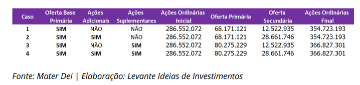 IPO da Mater Dei - Condições da Oferta - Levante Investimentos