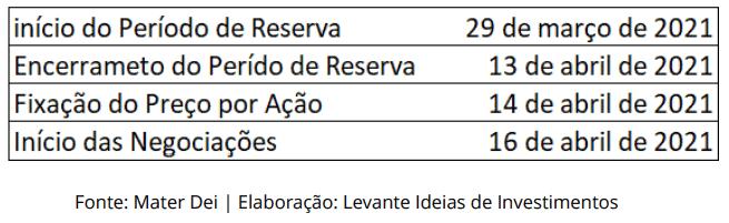 IPO da Mater Dei - Cronograma - Levante Investimentos