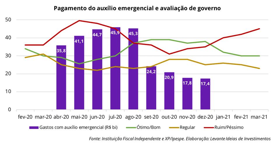 Levante Investimentos - Pagamento do Auxílio Emergencial