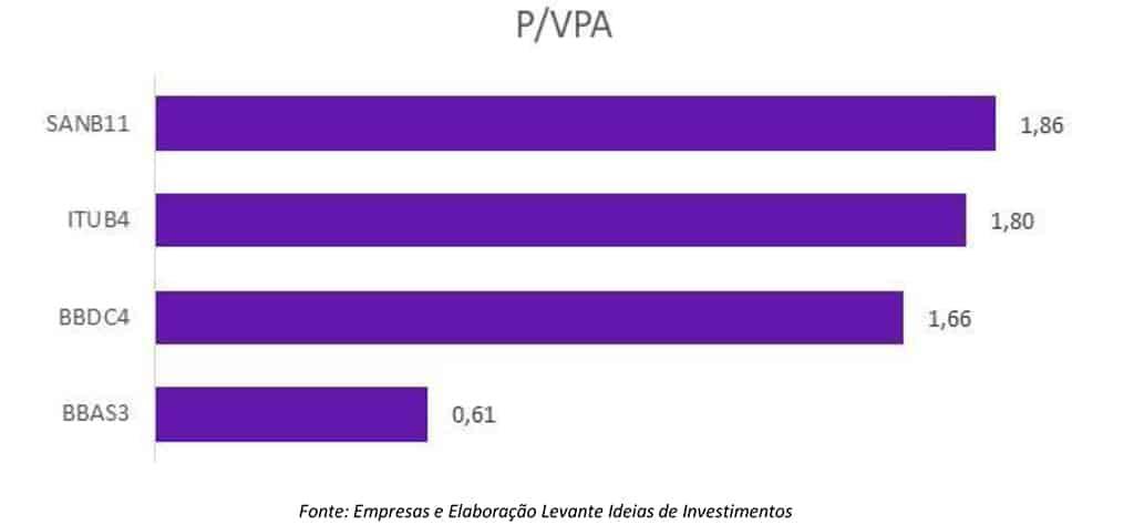 P/VPA Grandes Bancos 1T21 - Domingo de Valor - Levante
