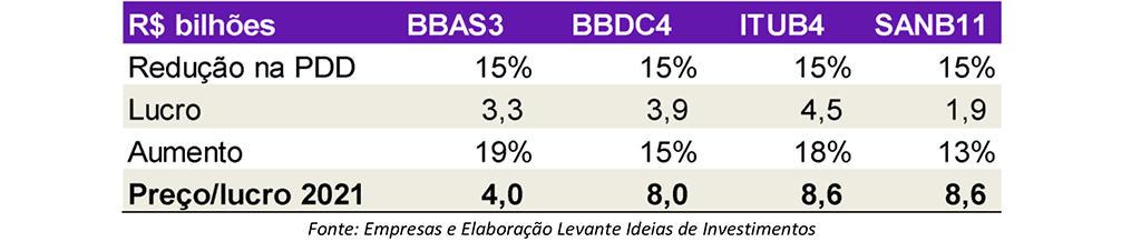 PDD Grandes Bancos - Domingo de Valor - Levante