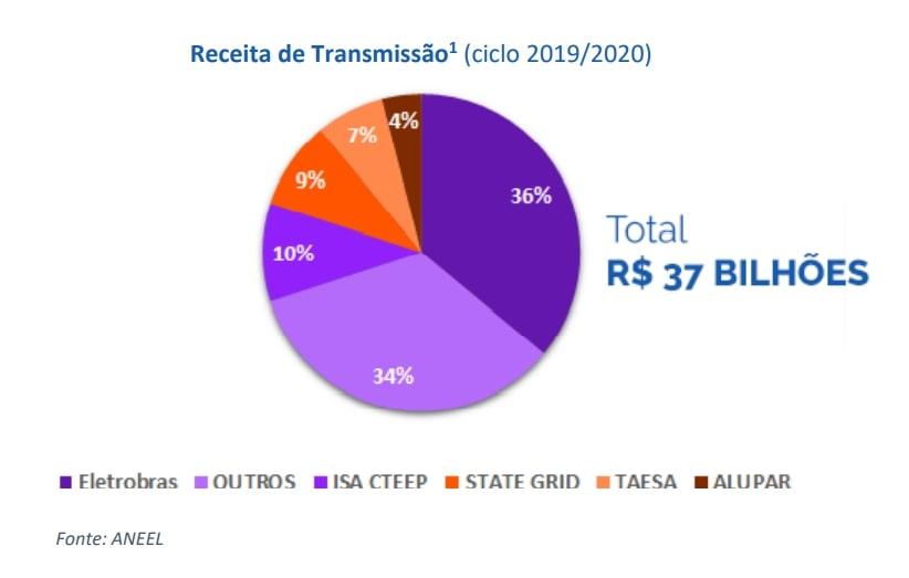 Report Taesa Isa - Levante Ideias