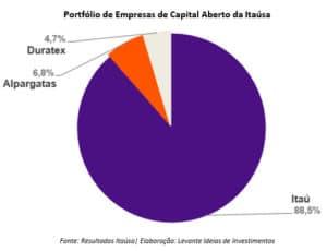 Dividendos Itaúsa - gráfico itaúsa