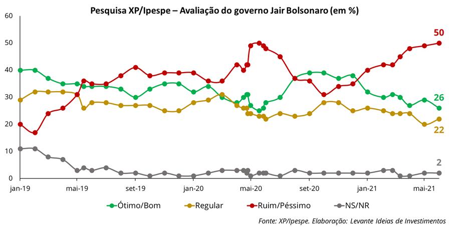 Avaliação do governo Bolsonaro - Imagem 1 - Levante Ideias