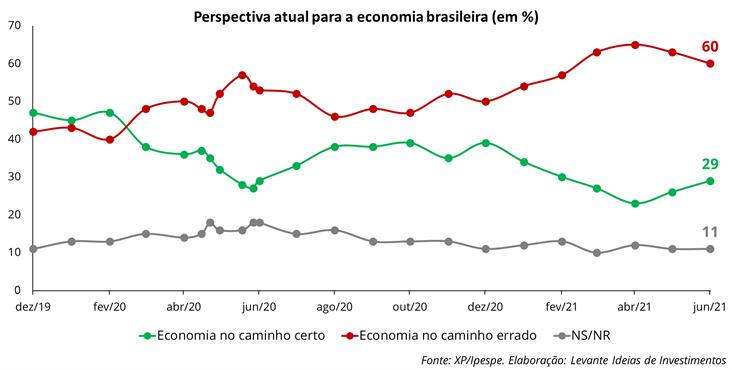Perspectiva atual para a economia brasileira - Imagem 2