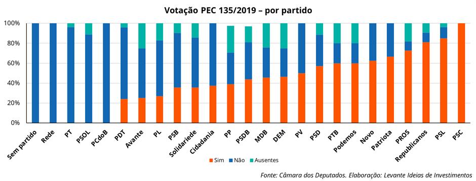 Votação PEC 135/2019 - Levante Ideias de Investimentos